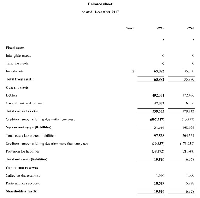 P2P Fast Invest rozvaha