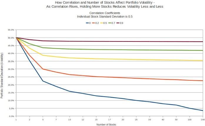 diverzifikace portfolia a korelace