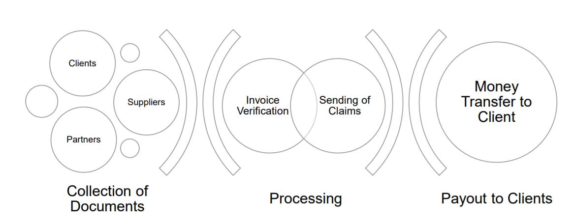jak funguje byznys model nebankovní společnosti EBV Finance
