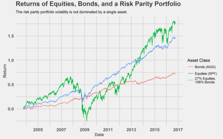 risk parity strategie