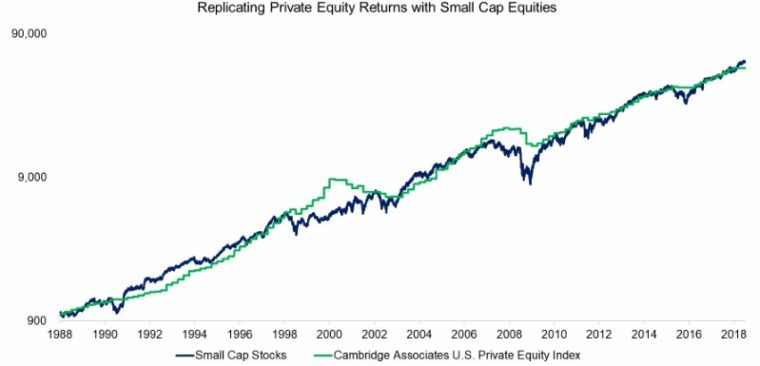 small cap akcie vs private equity