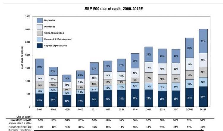 zpětné odkupy akcií