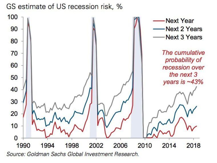pravděpodobnost recese USA