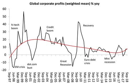 zisky firem ve světě