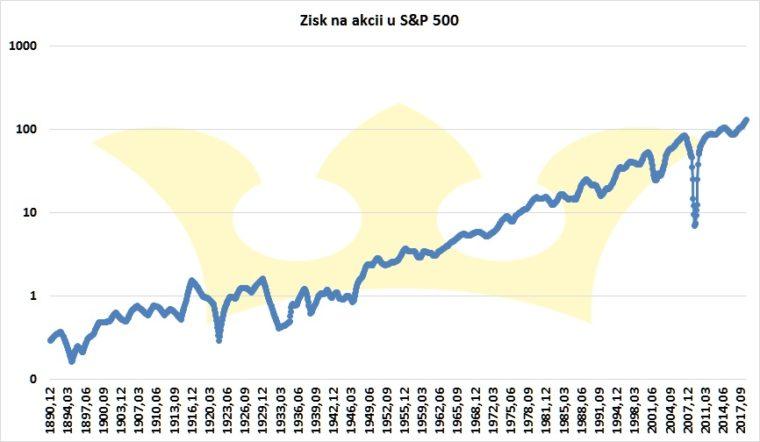 zisk na akcii S&P 500