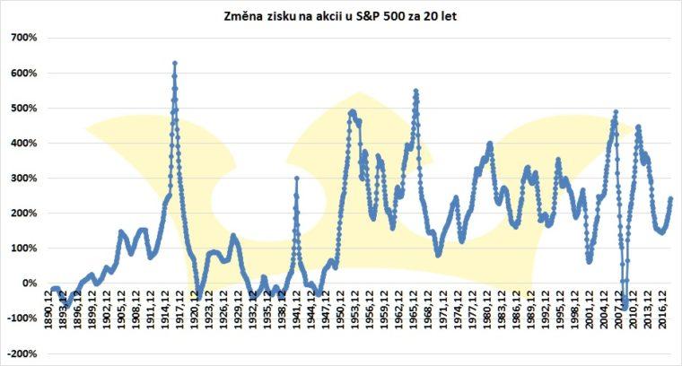 zisk na akcii S&P 500 změna 20 let