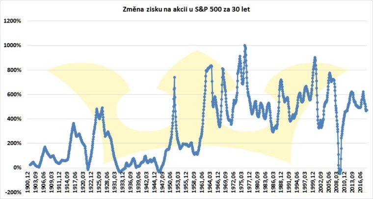 zisk na akcii S&P 500 změna 30 let