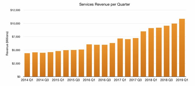 Apple služby tržby
