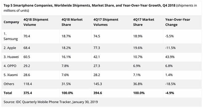 20190131 Samsung Apple Huawei prodeje