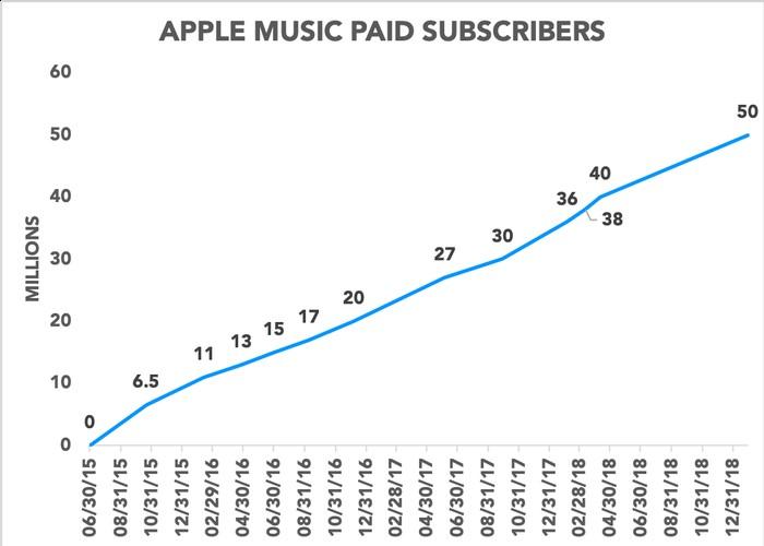 Apple Music předplatitelé