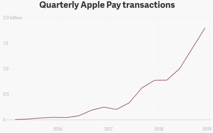 Apple Pay transakce