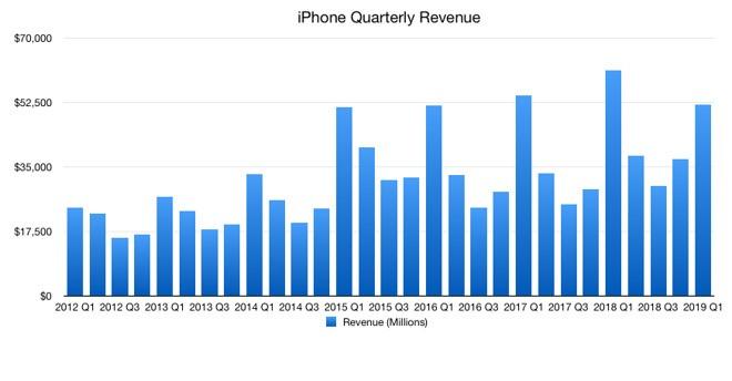 Apple iPhone tržby