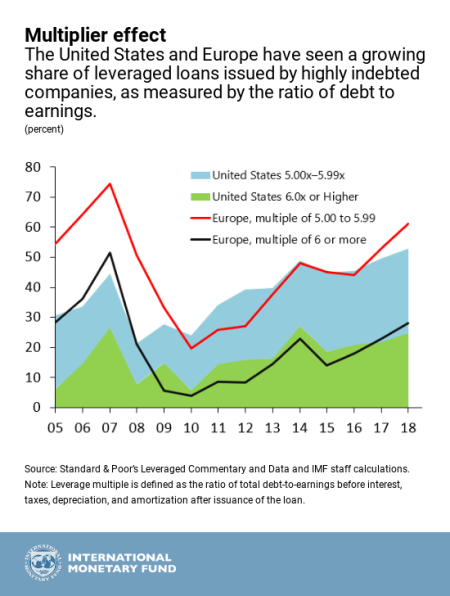 poměr dluhu k zisku