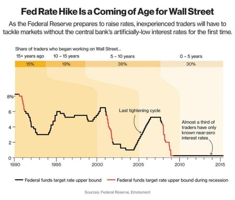 věk traderů na Wall Street