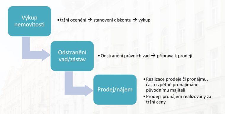 CEE Real Estate modelová transakce