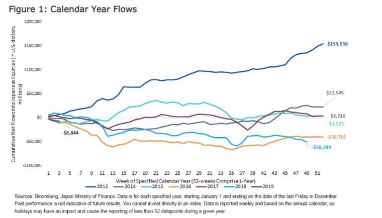 japonské akcie přítok kapitálu