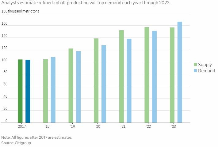kovy do baterií - kobalt nabídka a poptávka