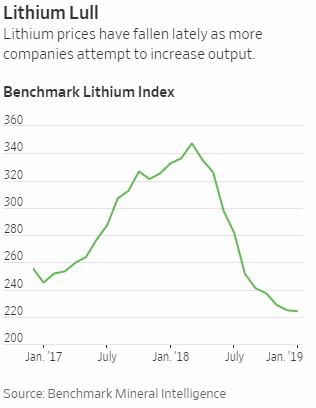 lithium cena