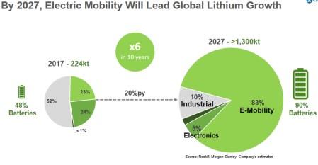 lithium spotřeba
