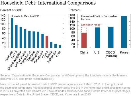 dluh čínských domácností k HDP