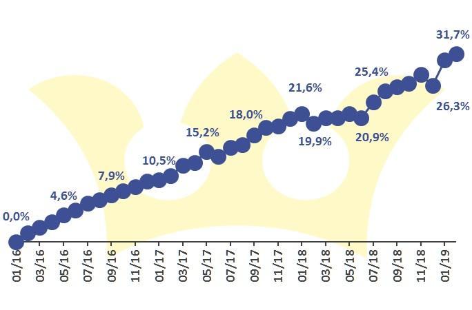 Finlord portfolio výkonnost