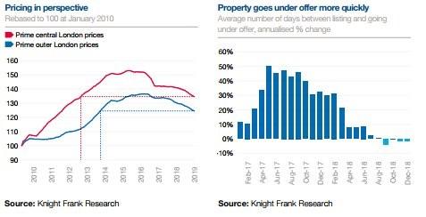 ceny nemovitostí v Londýně