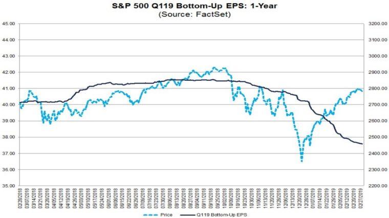zisk firem z indexu SP500