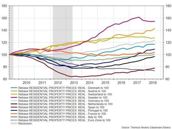 ceny nemovitostí v Evropě