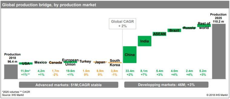 produkce aut ve světě