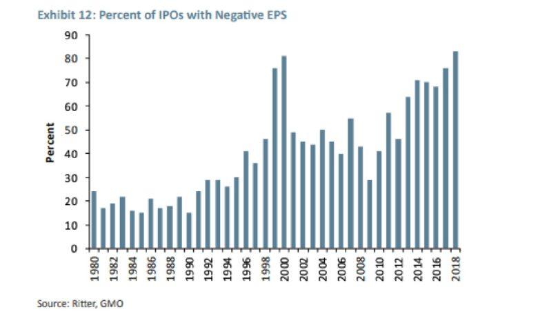 IPO a ztrátové firmy