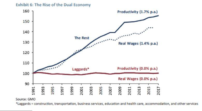 produktivita v USA