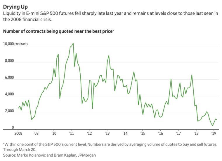 likvidita US futures