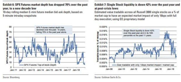 likvidita futures a akcií v USA