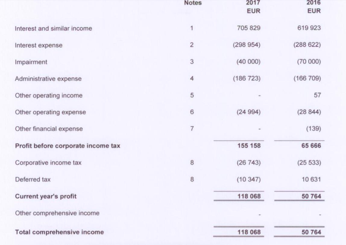 finanční výsledky AgroCredit
