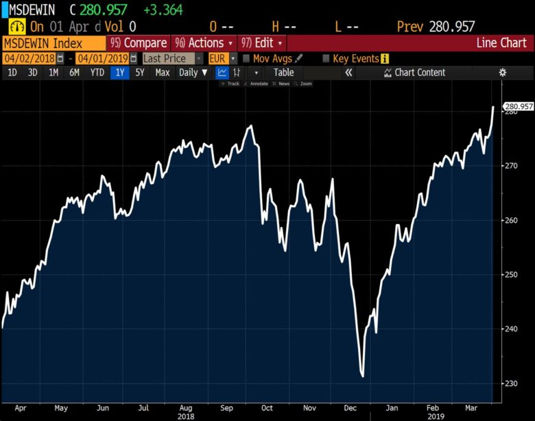 MSCI World v EUR