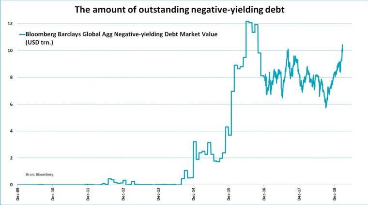 Objem dluhopisů s negativní výnosností