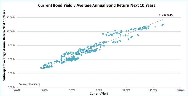 dluhopisové fondy výnosnost a dosažené zhodnocení