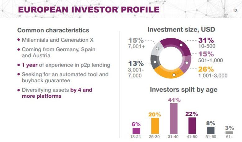 P2P Robocash investoři