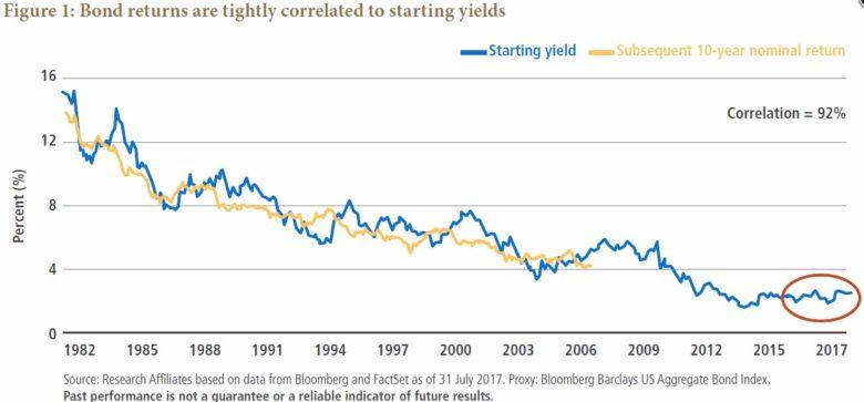 dluhopisy výnosová míra