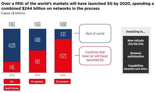 5G kapitálové investice do telekomunikačních sítí