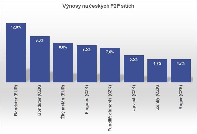 Finlord české P2P výnosy