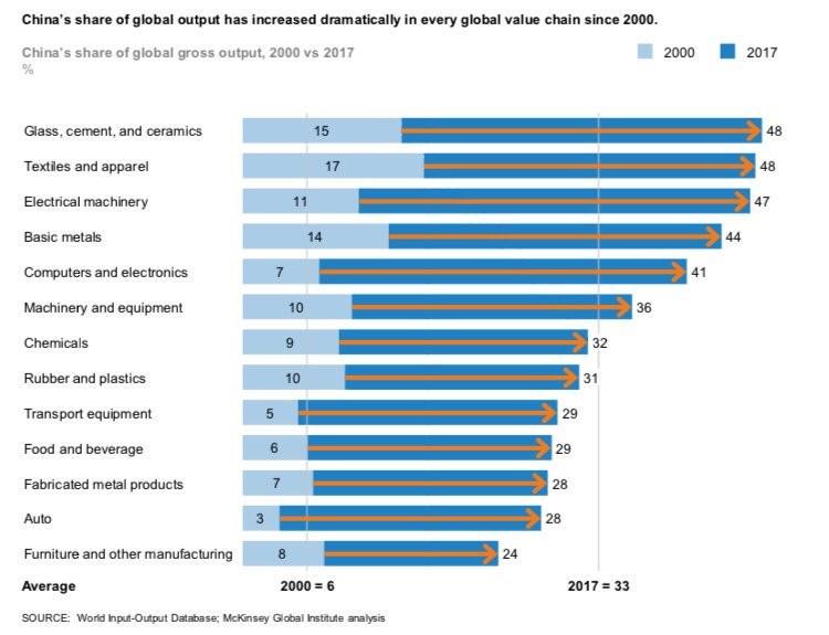 podíl produkce číny na světové výrobě