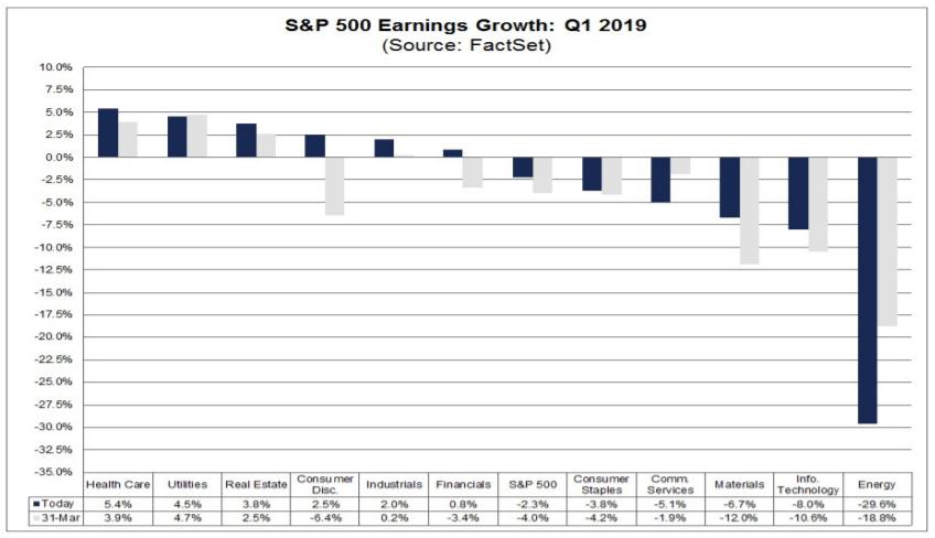 výsledková sezóna USA 1 čtvrtletí 2019 zisky