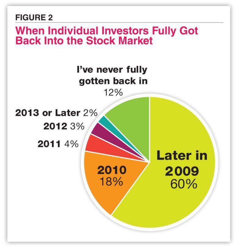 návrat investorů do akcií po krizi