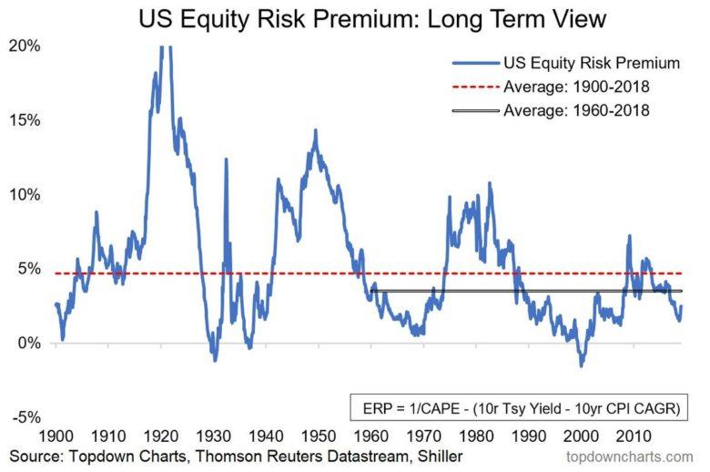 riziková přirážka u US akcií