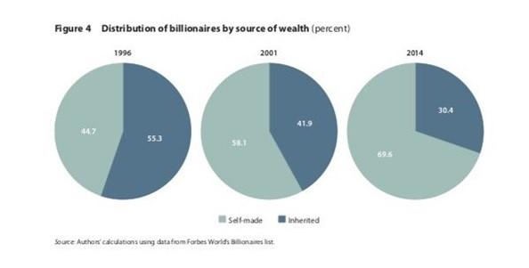 složení miliardářů Forbes