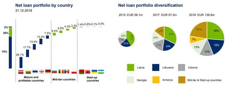 Mogo úvěrové portfolio