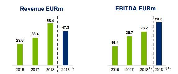Mogo tržby a EBITDA 2018