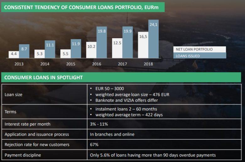 Banknote portfolio spotřebitelských půjček