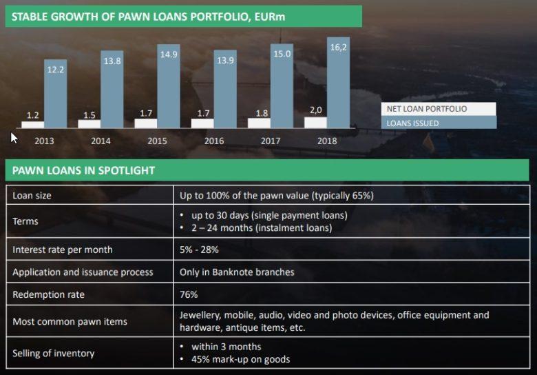 Banknote portfolio zastavárny